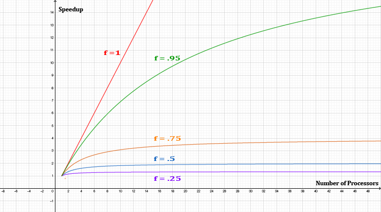 A graph showing the speedup for various values of f