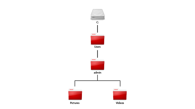 Directory Structure Sample